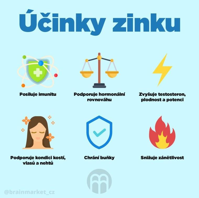 Zinek pro imunitu WUGI.cz